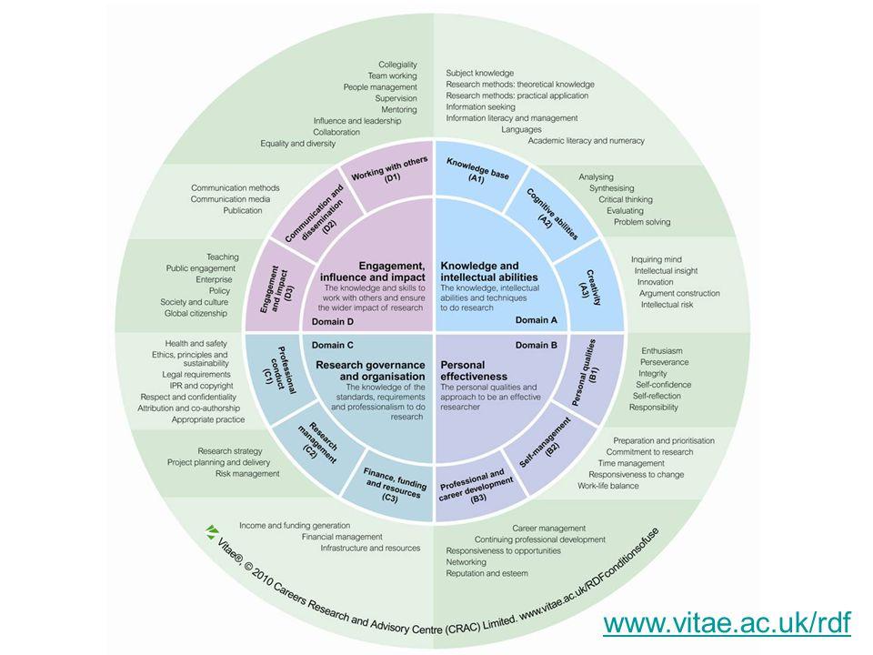 www.vitae.ac.uk/rdf