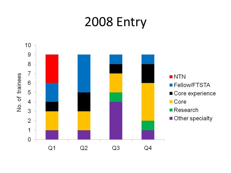 2008 Entry