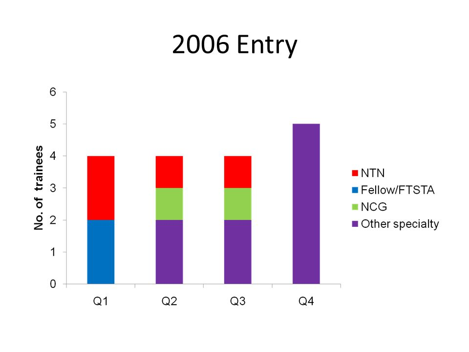 2006 Entry