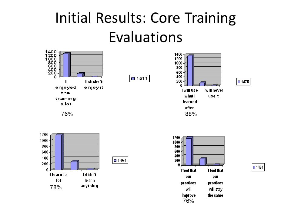 Initial Results: Core Training Evaluations 76% 78% 88% 76%