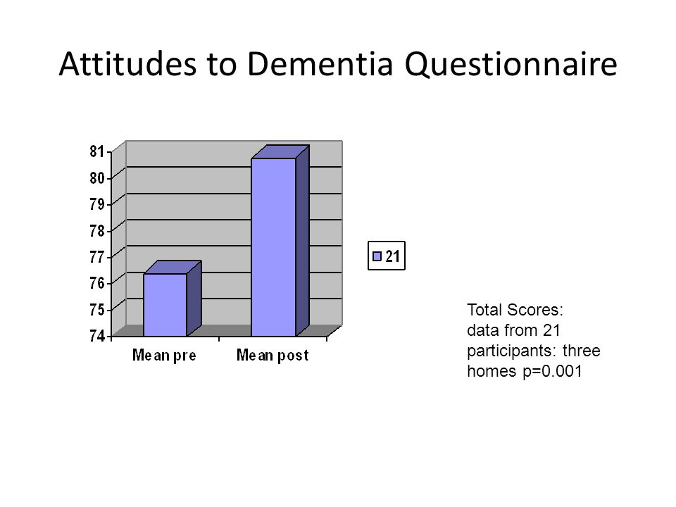 Attitudes to Dementia Questionnaire Total Scores: data from 21 participants: three homes p=0.001