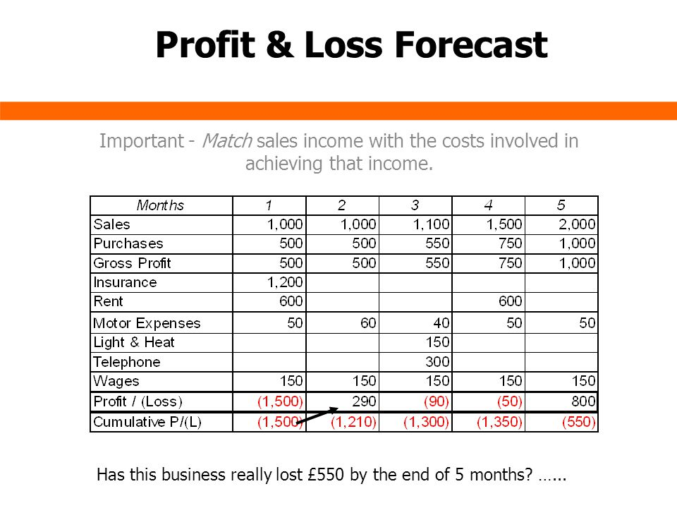 Profit & Loss Forecast Important - Match sales income with the costs involved in achieving that income. Has this business really lost £550 by the end