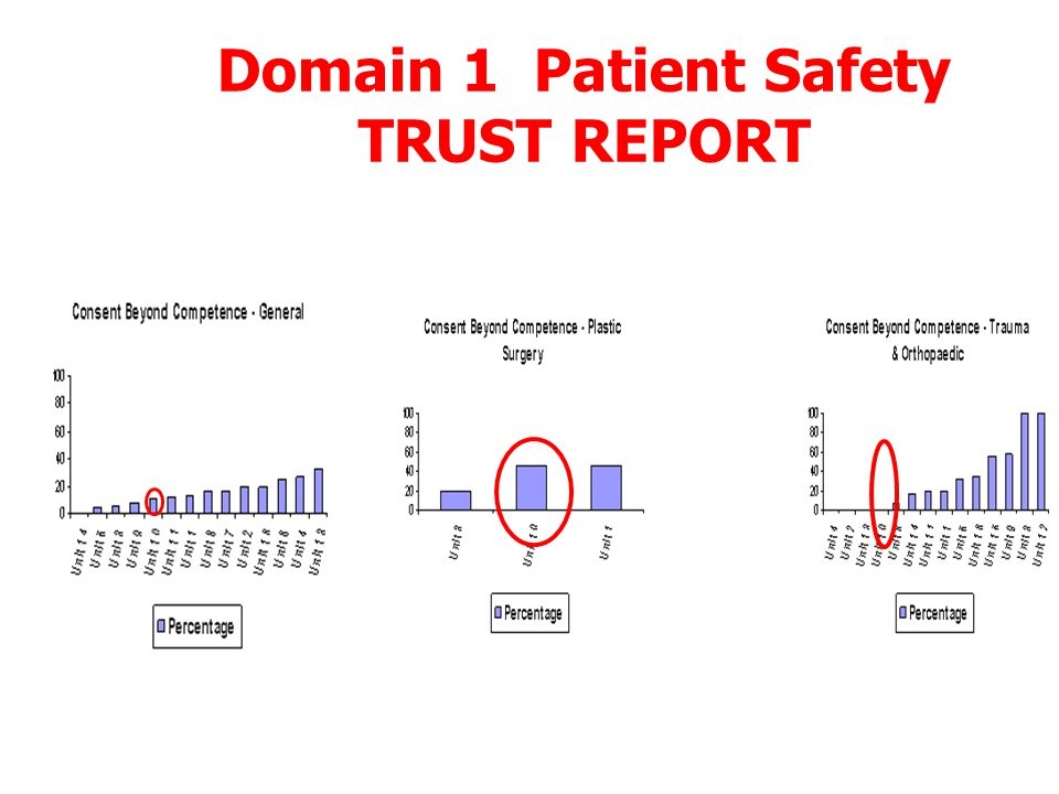 Domain 1 Patient Safety SPECIALTY REPORT