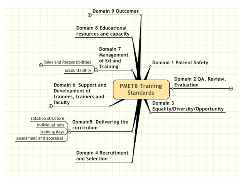 Domain 1 Patient Safety TRUST REPORT