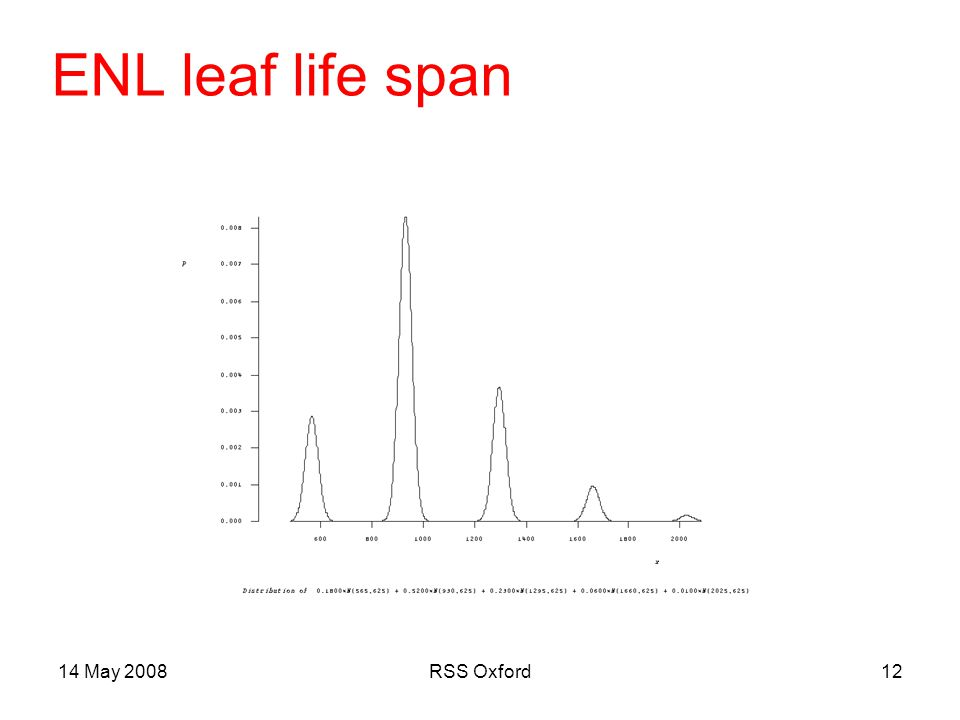 14 May 2008RSS Oxford12 ENL leaf life span