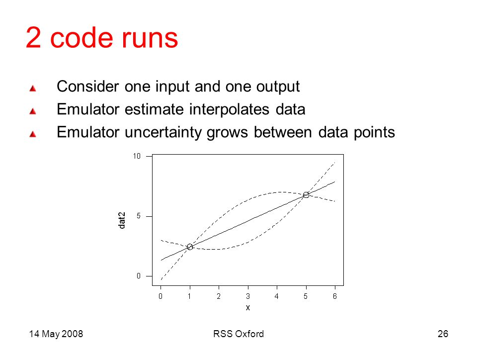 14 May 2008RSS Oxford26 2 code runs Consider one input and one output Emulator estimate interpolates data Emulator uncertainty grows between data points