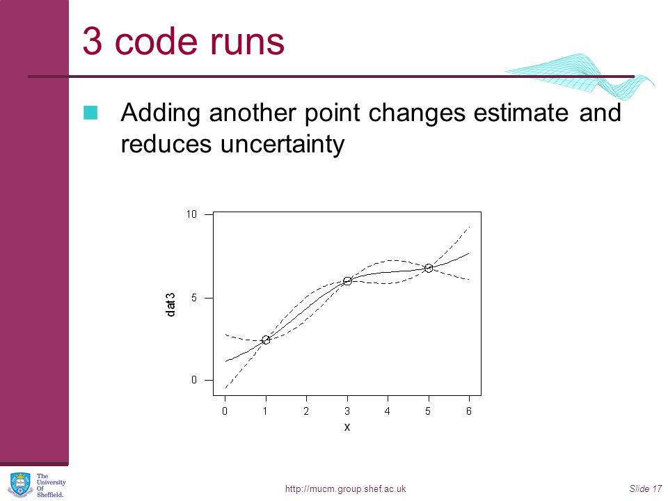 http://mucm.group.shef.ac.ukSlide 17 3 code runs Adding another point changes estimate and reduces uncertainty