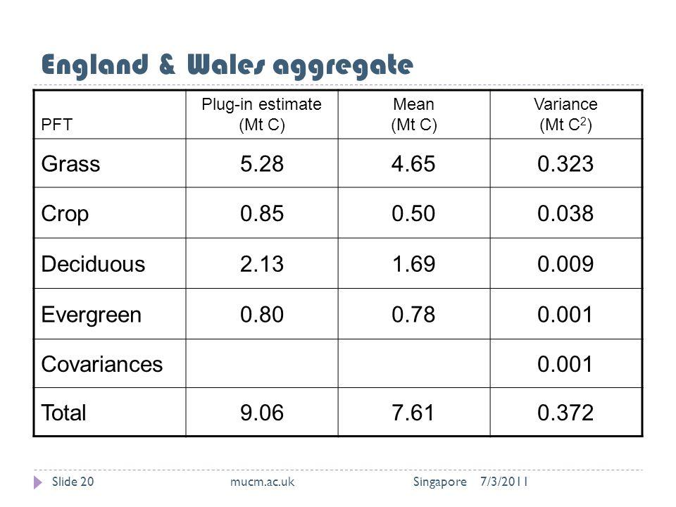 England & Wales aggregate 7/3/2011mucm.ac.uk SingaporeSlide 20 PFT Plug-in estimate (Mt C) Mean (Mt C) Variance (Mt C 2 ) Grass5.284.650.323 Crop0.850.500.038 Deciduous2.131.690.009 Evergreen0.800.780.001 Covariances0.001 Total9.067.610.372