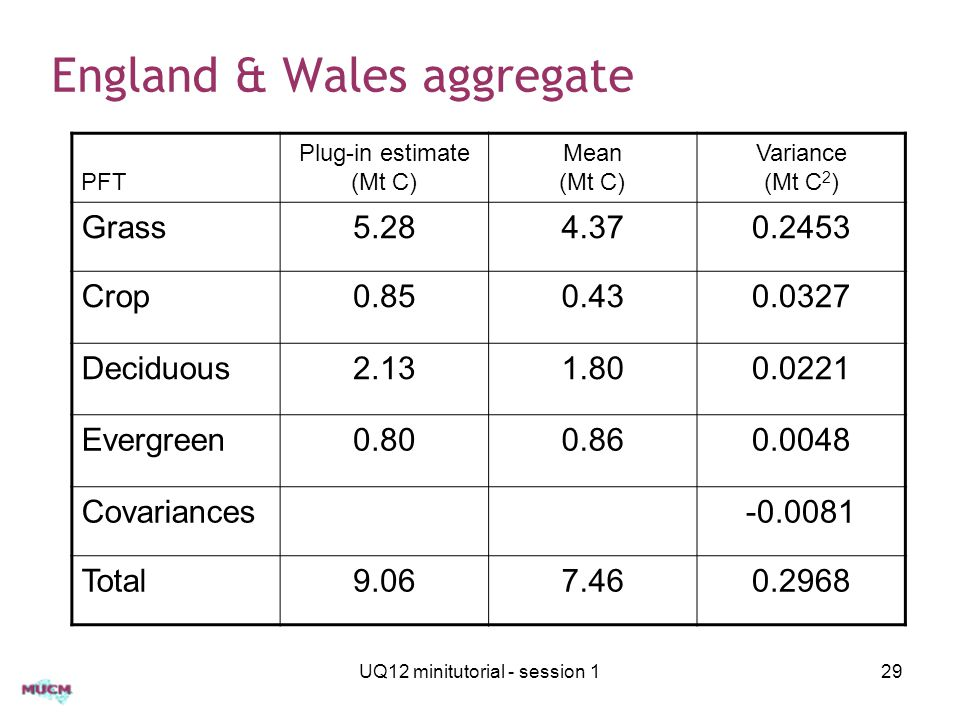 England & Wales aggregate UQ12 minitutorial - session 129 PFT Plug-in estimate (Mt C) Mean (Mt C) Variance (Mt C 2 ) Grass5.284.370.2453 Crop0.850.430