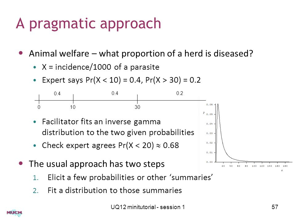 A pragmatic approach Animal welfare – what proportion of a herd is diseased? X = incidence/1000 of a parasite Expert says Pr(X 30) = 0.2 Facilitator f