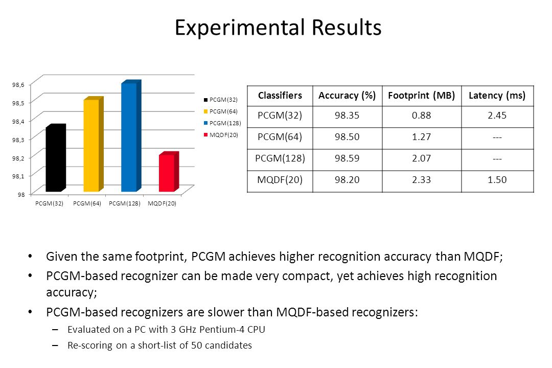 Experimental Results Given the same footprint, PCGM achieves higher recognition accuracy than MQDF; PCGM-based recognizer can be made very compact, yet achieves high recognition accuracy; PCGM-based recognizers are slower than MQDF-based recognizers: – Evaluated on a PC with 3 GHz Pentium-4 CPU – Re-scoring on a short-list of 50 candidates ClassifiersAccuracy (%)Footprint (MB)Latency (ms) PCGM(32)98.350.882.45 PCGM(64)98.501.27--- PCGM(128)98.592.07--- MQDF(20)98.202.331.50