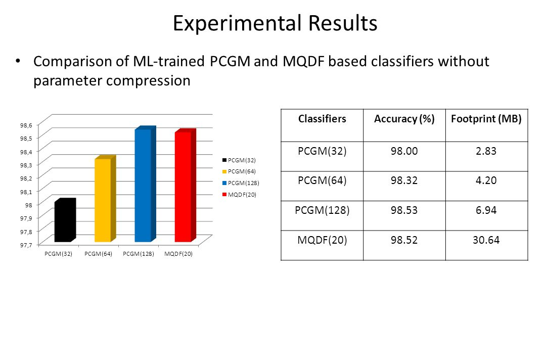 Experimental Results Comparison of ML-trained PCGM and MQDF based classifiers without parameter compression ClassifiersAccuracy (%)Footprint (MB) PCGM(32)98.002.83 PCGM(64)98.324.20 PCGM(128)98.536.94 MQDF(20)98.5230.64