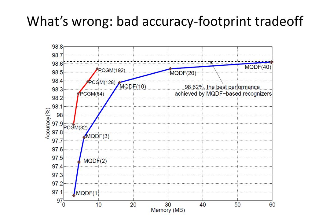 What's wrong: bad accuracy-footprint tradeoff