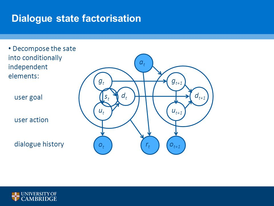 Dialogue state factorisation Decompose the sate into conditionally independent elements: user goal user action stst gtgt utut dtdt dialogue history at