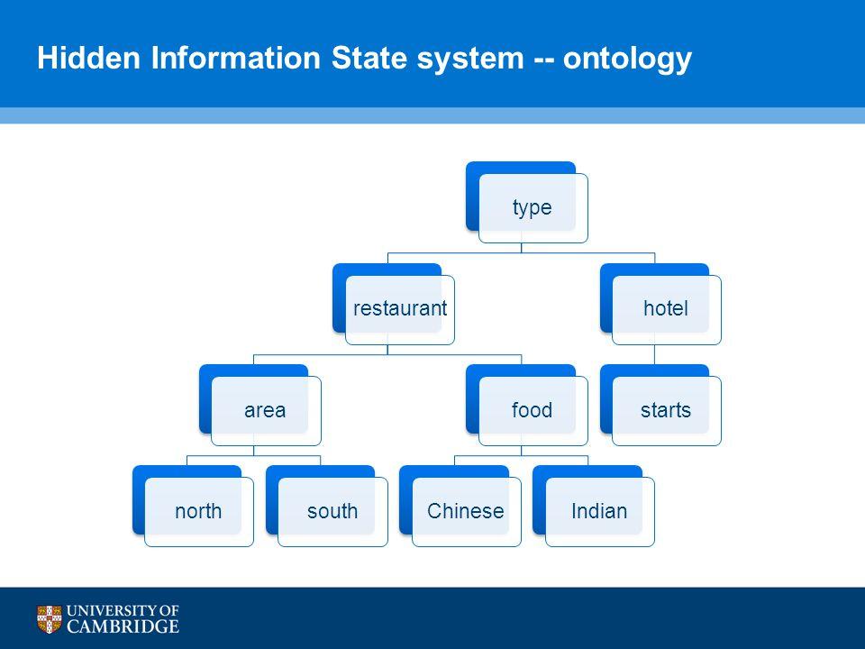 Hidden Information State system -- ontology typerestaurantareanorthsouthfoodChineseIndianhotelstarts