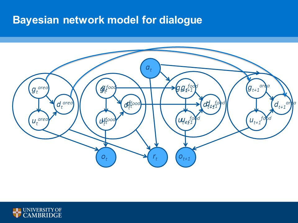 Bayesian network model for dialogue gtgt utut dtdt atat rtrt otot o t+1 g t+1 u t+1 d t+1 g t food d t food u t food g t area d t area u t area g t+1 food d t+1 food u t+1 food g t+1 area d t+1 area u t+1 food