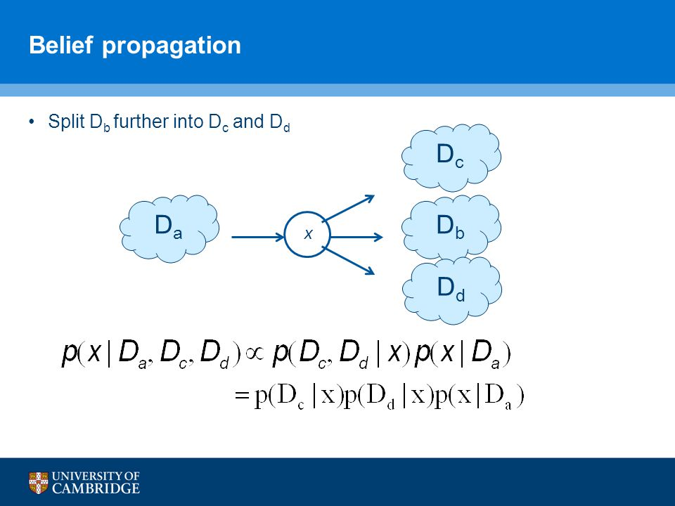 Belief propagation D a D b x D c D d Split D b further into D c and D d