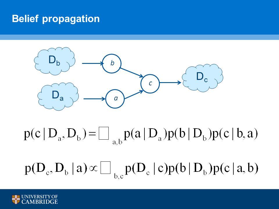 Belief propagation D a D c a c D b b