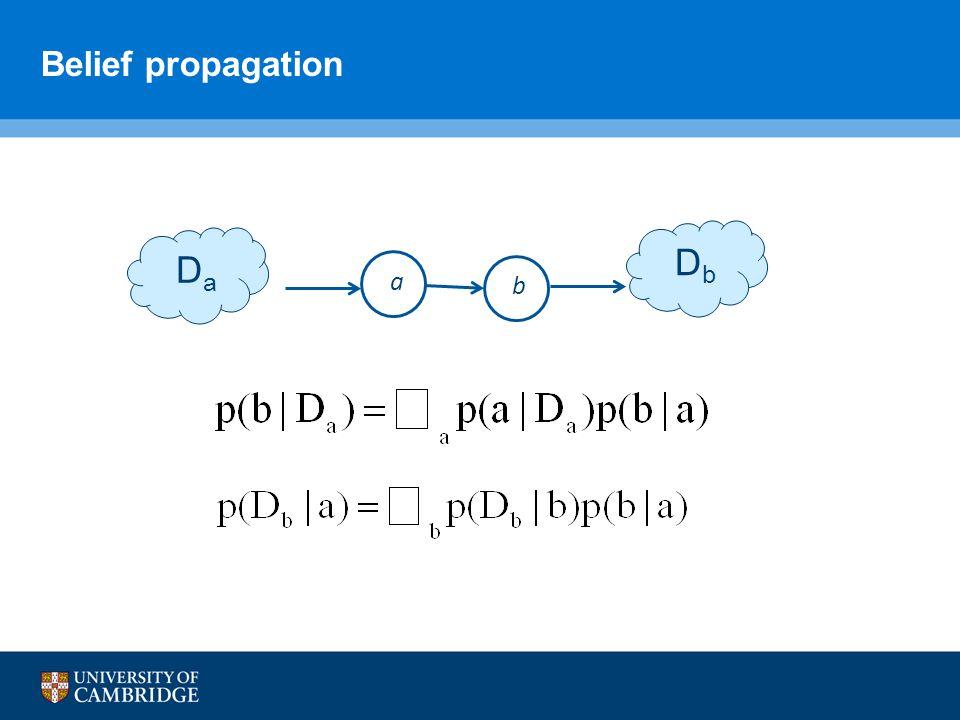 Belief propagation D a D b a b