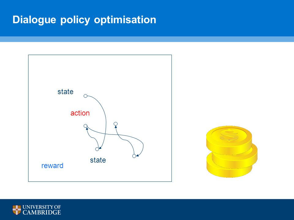 Dialogue policy optimisation action state reward state