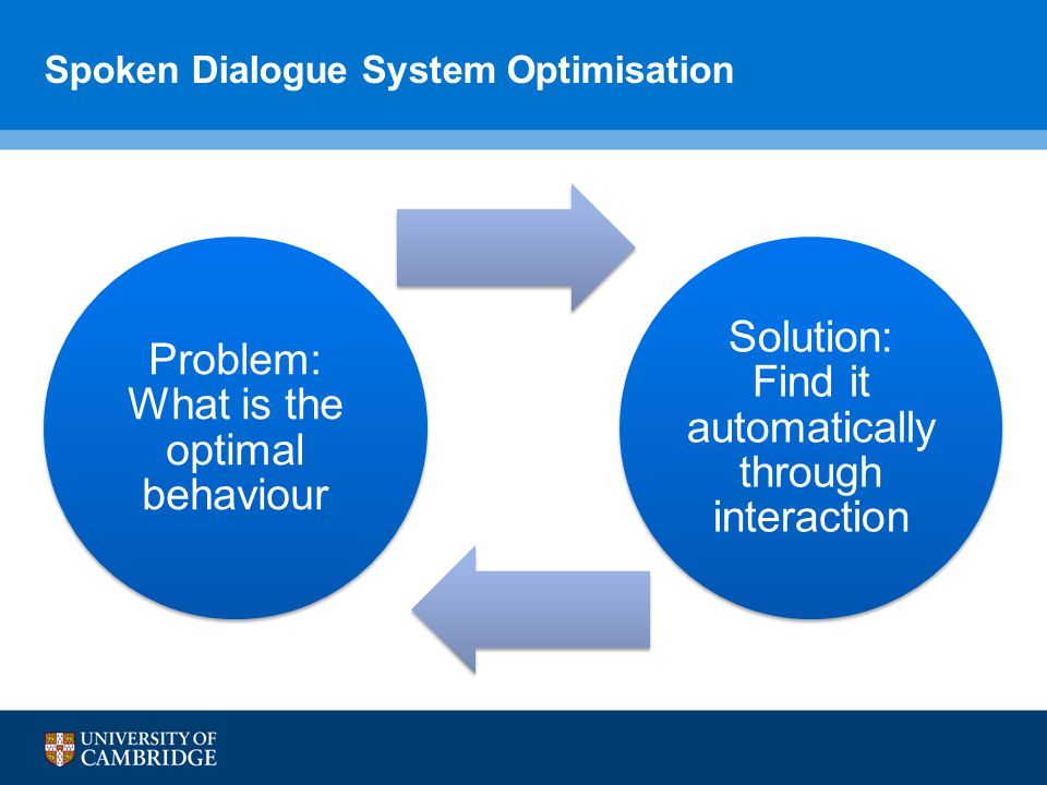 Spoken Dialogue System Optimisation Problem: What is the optimal behaviour Solution: Find it automatically through interaction