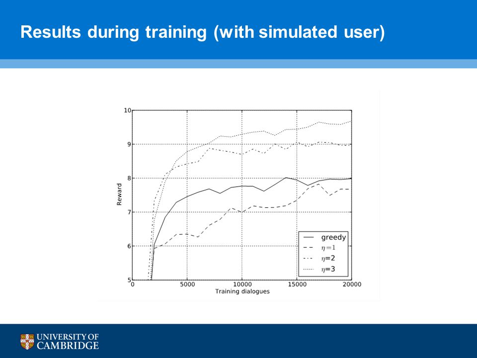 Results during training (with simulated user)