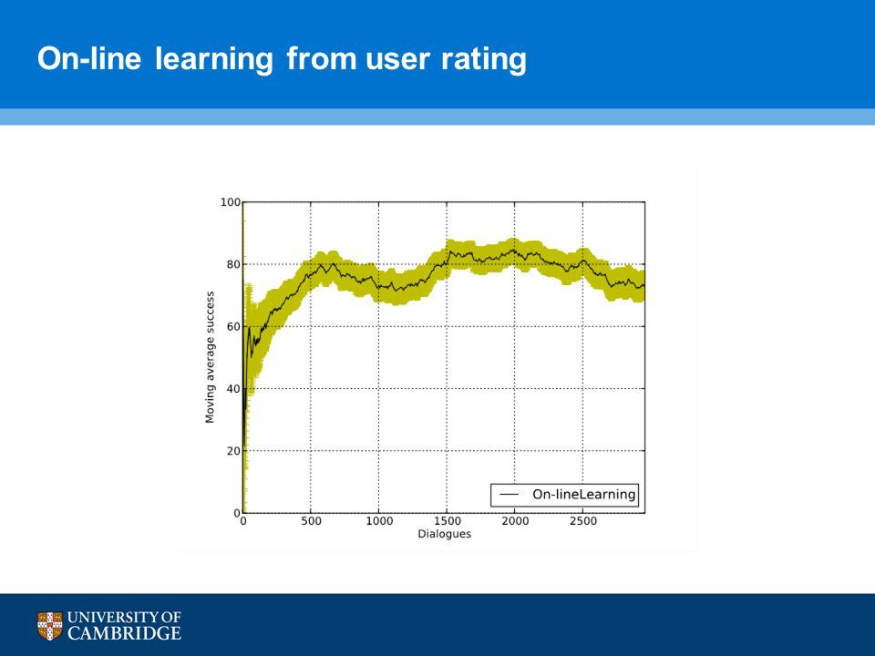 On-line learning from user rating