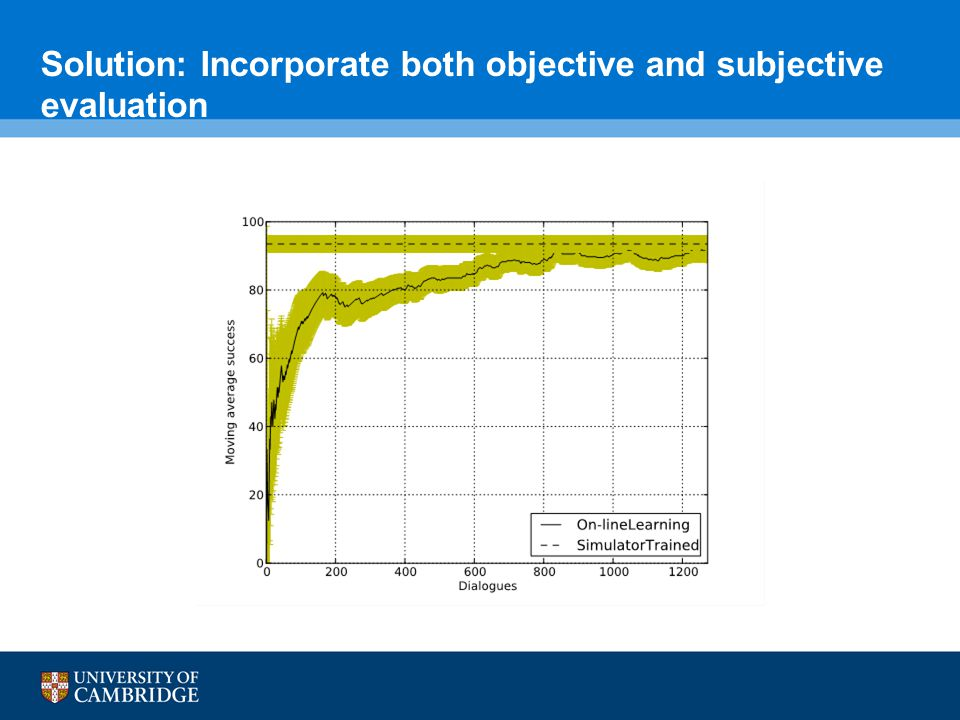 Solution: Incorporate both objective and subjective evaluation