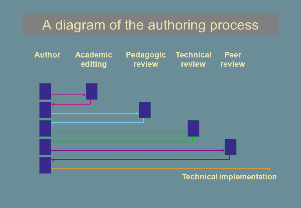 The revised authoring process AuthorAcademic editing Pedagogic and technical review Technical implementation Author's meetings