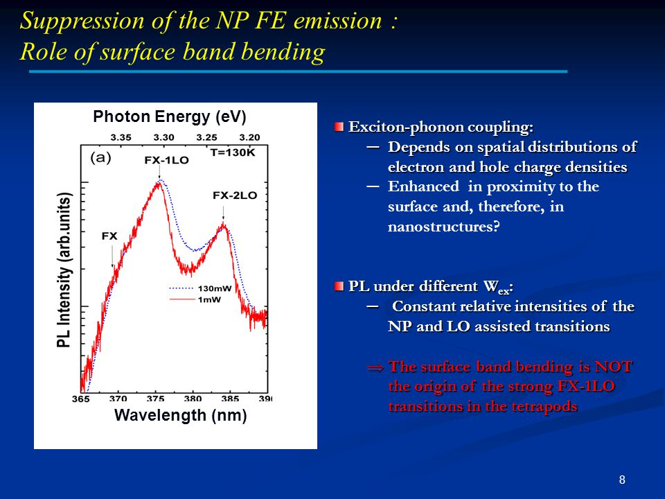 8 Suppression of the NP FE emission : Role of surface band bending Wavelength (nm) Photon Energy (eV) Exciton-phonon coupling: Exciton-phonon coupling: ─ Depends on spatial distributions of electron and hole charge densities ─ Enhanced in proximity to the surface and, therefore, in nanostructures.