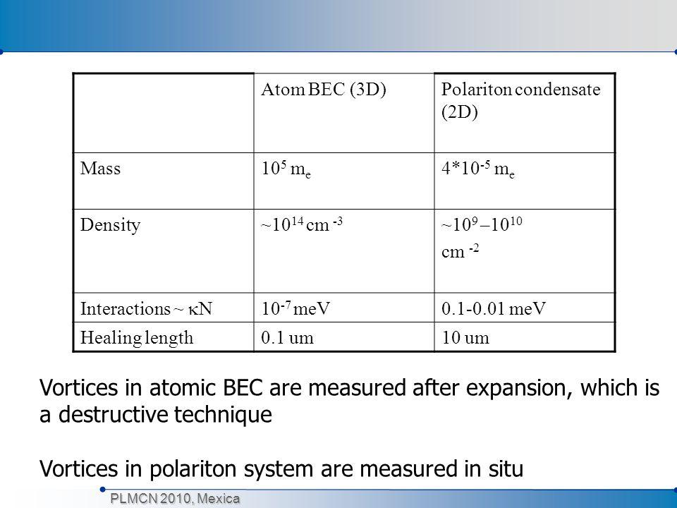 PLMCN 2010, Mexica Atom BEC (3D)Polariton condensate (2D) Mass10 5 m e 4*10 -5 m e Density~10 14 cm -3 ~10 9 –10 10 cm -2 Interactions ~  N 10 -7 meV