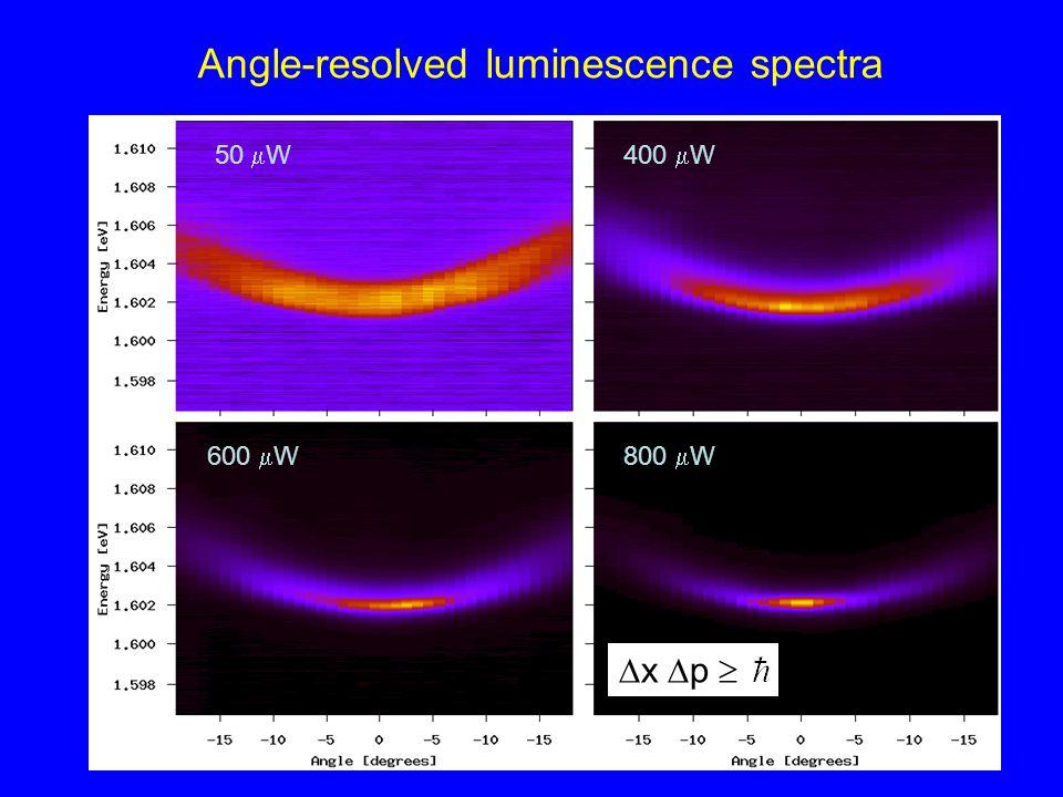 Angle-resolved luminescence spectra 50  W400  W 600  W800  W  x  p 