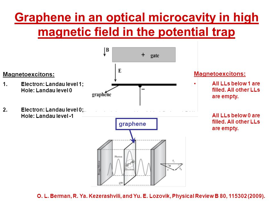Graphene in an optical microcavity in high magnetic field in the potential trap Magnetoexcitons: 1.Electron: Landau level 1; Hole: Landau level 0 2.Electron: Landau level 0; Hole: Landau level -1 Magnetoexcitons: All LLs below 1 are filled.