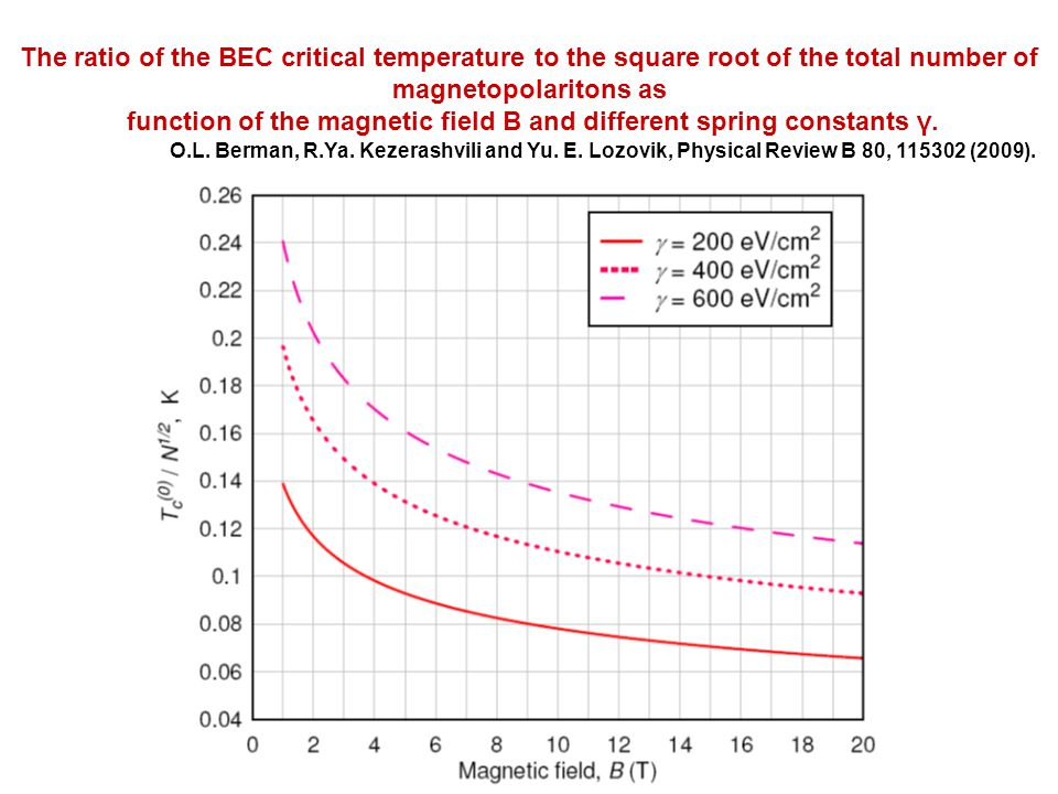 The ratio of the BEC critical temperature to the square root of the total number of magnetopolaritons as function of the magnetic field B and different spring constants γ.