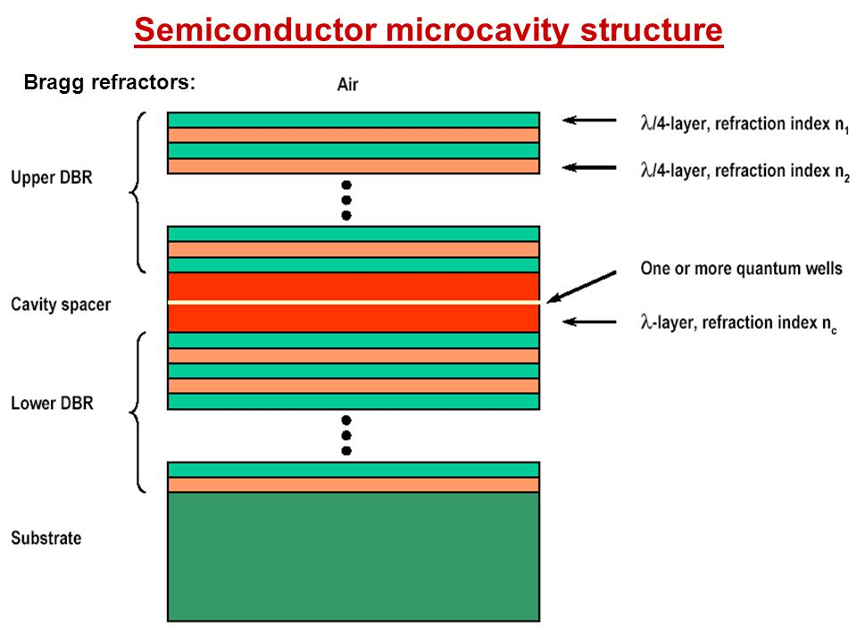 Semiconductor microcavity structure Bragg refractors: