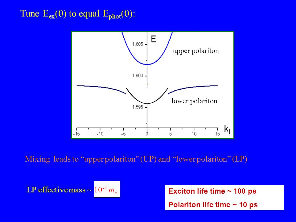 Tune E ex (0) to equal E phot (0): cavity photon exciton Mixing leads to upper polariton (UP) and lower polariton (LP) upper polariton lower polariton LP effective mass ~ m e Exciton life time ~ 100 ps Polariton life time ~ 10 ps