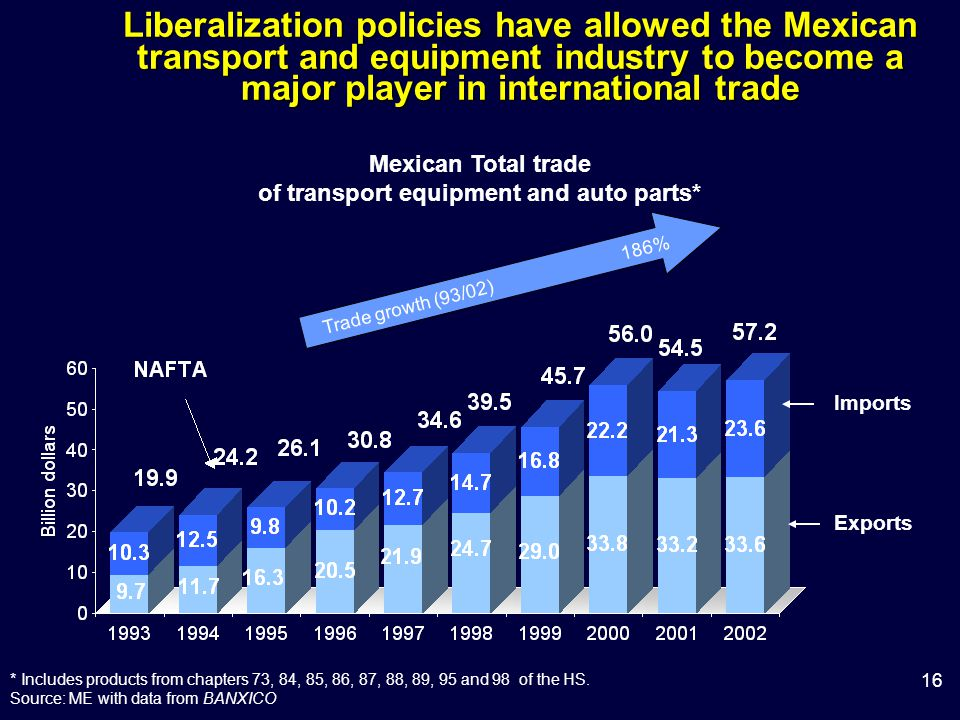 16 Liberalization policies have allowed the Mexican transport and equipment industry to become a major player in international trade Trade growth (93/02) 186% Mexican Total trade of transport equipment and auto parts* * Includes products from chapters 73, 84, 85, 86, 87, 88, 89, 95 and 98 of the HS.