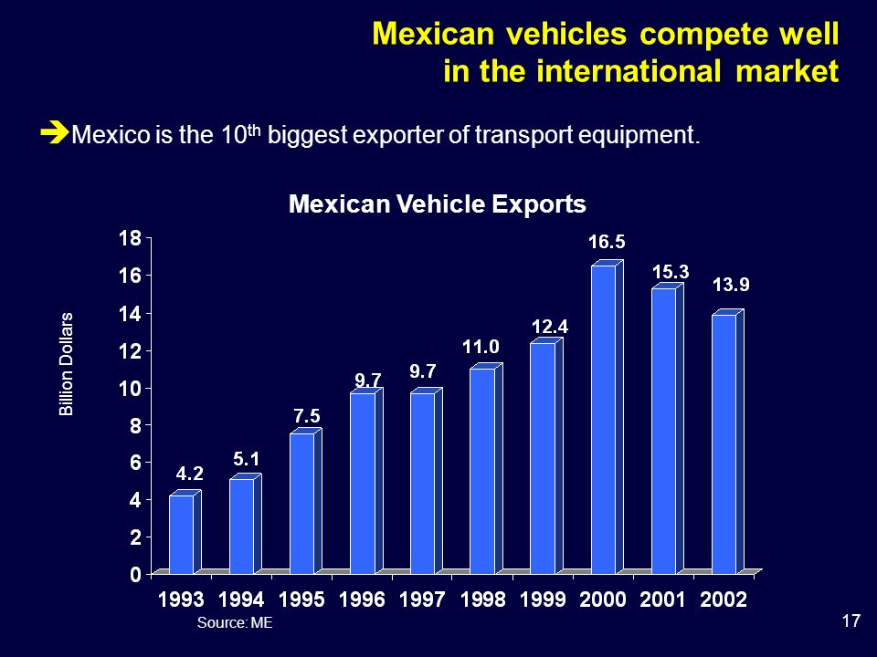 17 Mexican Vehicle Exports Source: ME Mexican vehicles compete well in the international market Billion Dollars  Mexico is the 10 th biggest exporter of transport equipment.