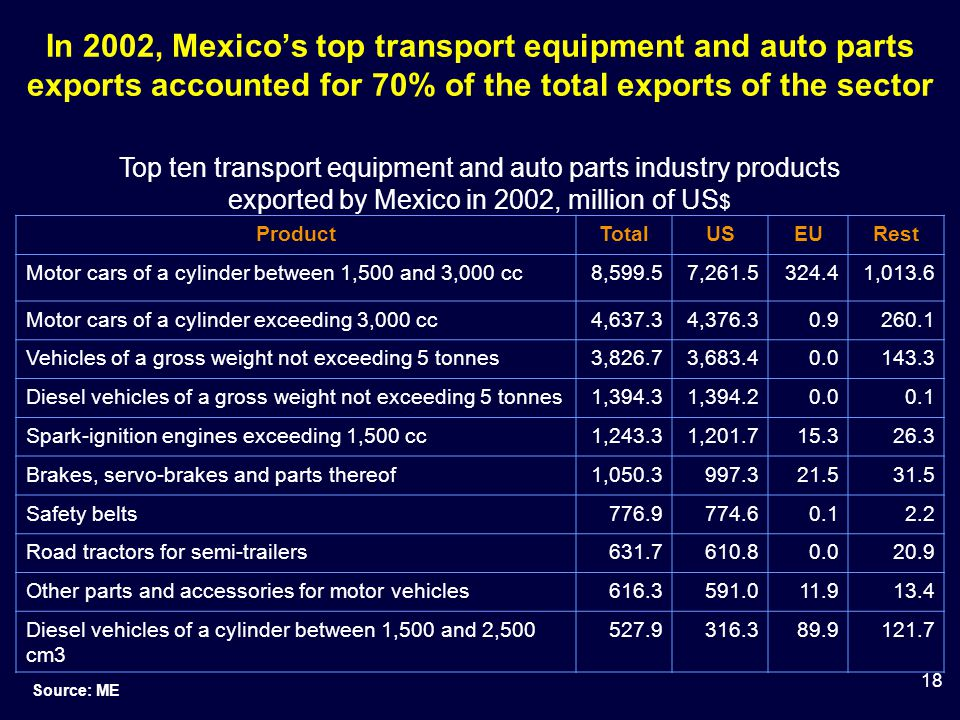 18 In 2002, Mexico's top transport equipment and auto parts exports accounted for 70% of the total exports of the sector ProductTotalUSEURest Motor cars of a cylinder between 1,500 and 3,000 cc8,599.57,261.5324.41,013.6 Motor cars of a cylinder exceeding 3,000 cc4,637.34,376.30.9260.1 Vehicles of a gross weight not exceeding 5 tonnes3,826.73,683.40.0143.3 Diesel vehicles of a gross weight not exceeding 5 tonnes1,394.31,394.20.00.1 Spark-ignition engines exceeding 1,500 cc1,243.31,201.715.326.3 Brakes, servo-brakes and parts thereof1,050.3997.321.531.5 Safety belts776.9774.60.12.2 Road tractors for semi-trailers631.7610.80.020.9 Other parts and accessories for motor vehicles616.3591.011.913.4 Diesel vehicles of a cylinder between 1,500 and 2,500 cm3 527.9316.389.9121.7 Source: ME Top ten transport equipment and auto parts industry products exported by Mexico in 2002, million of US $
