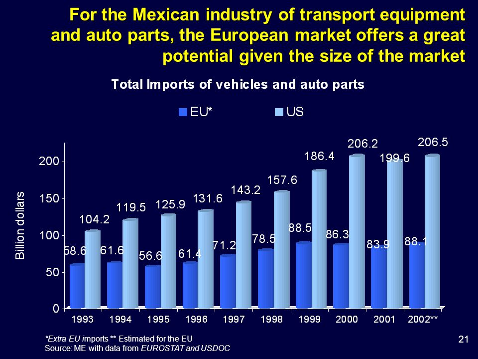 21 *Extra EU imports ** Estimated for the EU Source: ME with data from EUROSTAT and USDOC For the Mexican industry of transport equipment and auto parts, the European market offers a great potential given the size of the market