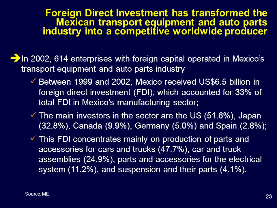 23 Foreign Direct Investment has transformed the Mexican transport equipment and auto parts industry into a competitive worldwide producer  In 2002, 614 enterprises with foreign capital operated in Mexico's transport equipment and auto parts industry Between 1999 and 2002, Mexico received US$6.5 billion in foreign direct investment (FDI), which accounted for 33% of total FDI in Mexico's manufacturing sector; The main investors in the sector are the US (51.6%), Japan (32.8%), Canada (9.9%), Germany (5.0%) and Spain (2.8%); This FDI concentrates mainly on production of parts and accessories for cars and trucks (47.7%), car and truck assemblies (24.9%), parts and accessories for the electrical system (11.2%), and suspension and their parts (4.1%).