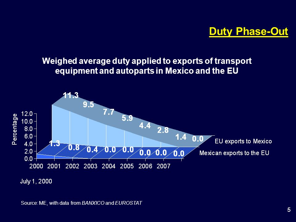 5 Duty Phase-Out Weighed average duty applied to exports of transport equipment and autoparts in Mexico and the EU Source: ME, with data from BANXICO and EUROSTAT