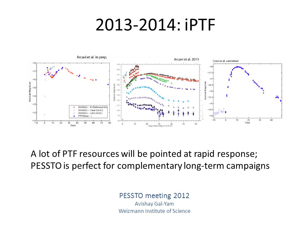 2013-2014: iPTF PESSTO meeting 2012 Avishay Gal-Yam Weizmann Institute of Science A lot of PTF resources will be pointed at rapid response; PESSTO is perfect for complementary long-term campaigns