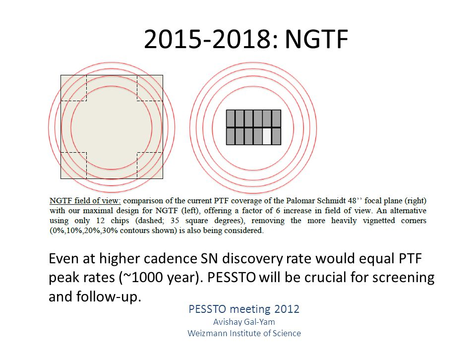 2015-2018: NGTF PESSTO meeting 2012 Avishay Gal-Yam Weizmann Institute of Science Even at higher cadence SN discovery rate would equal PTF peak rates (~1000 year).