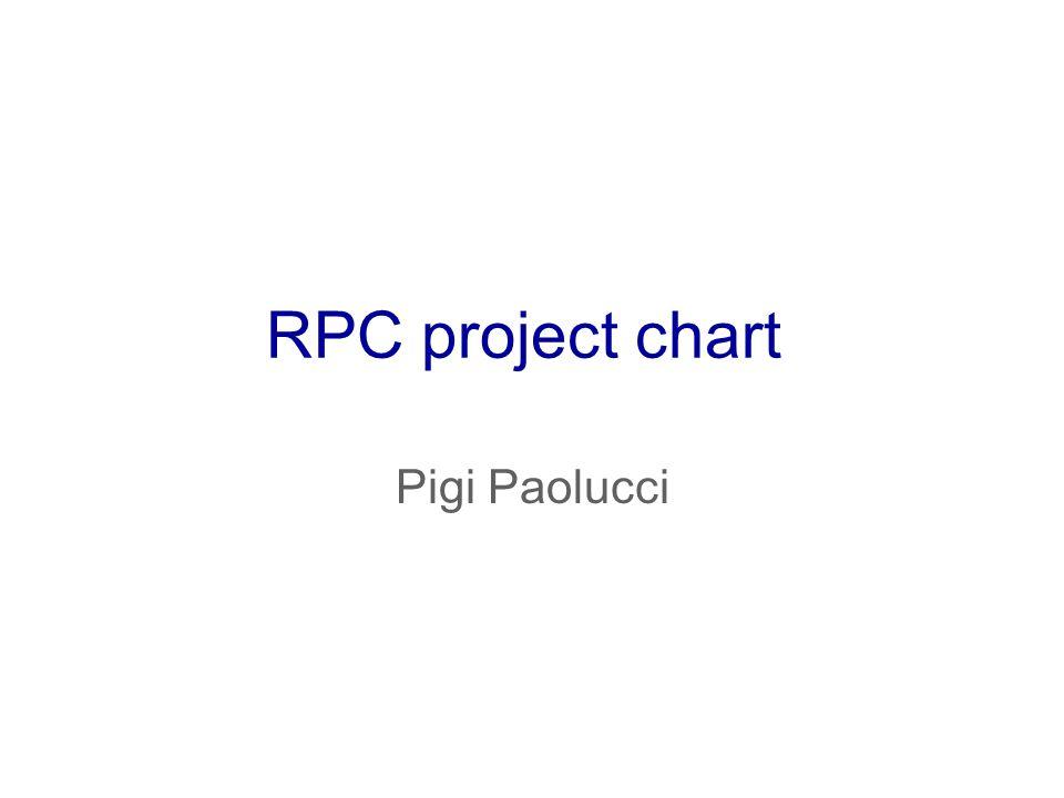 RPC project chart Pigi Paolucci