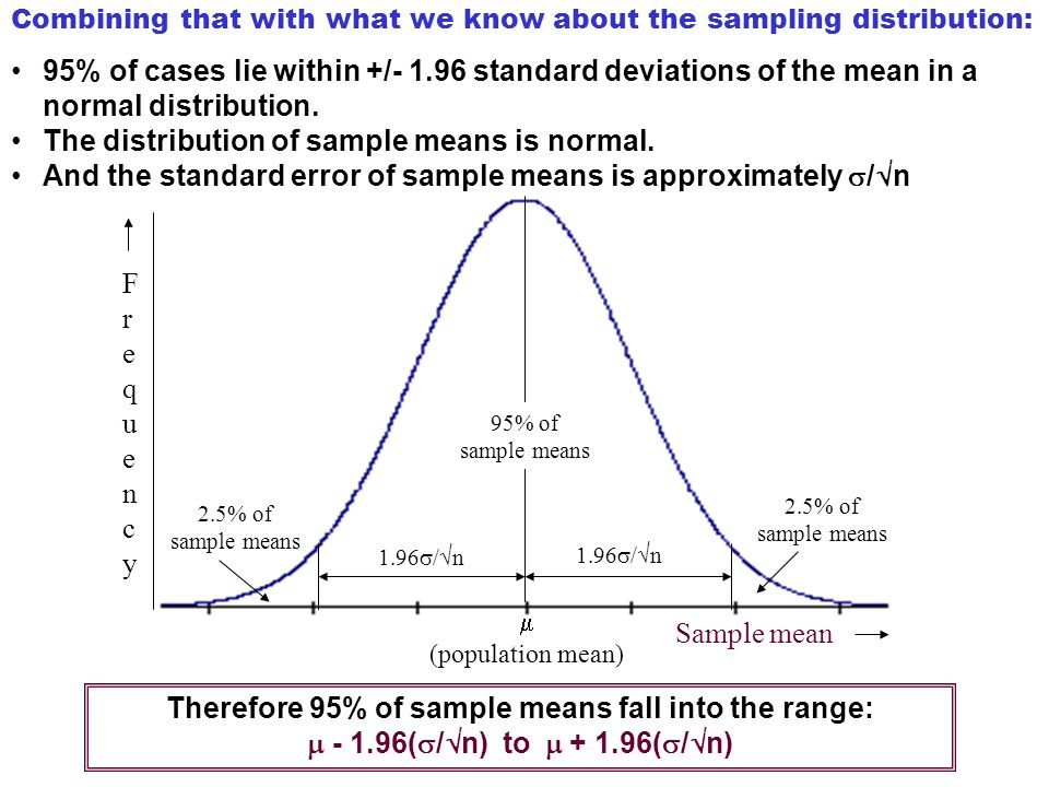 Combining that with what we know about the sampling distribution: 95% of cases lie within +/- 1.96 standard deviations of the mean in a normal distrib
