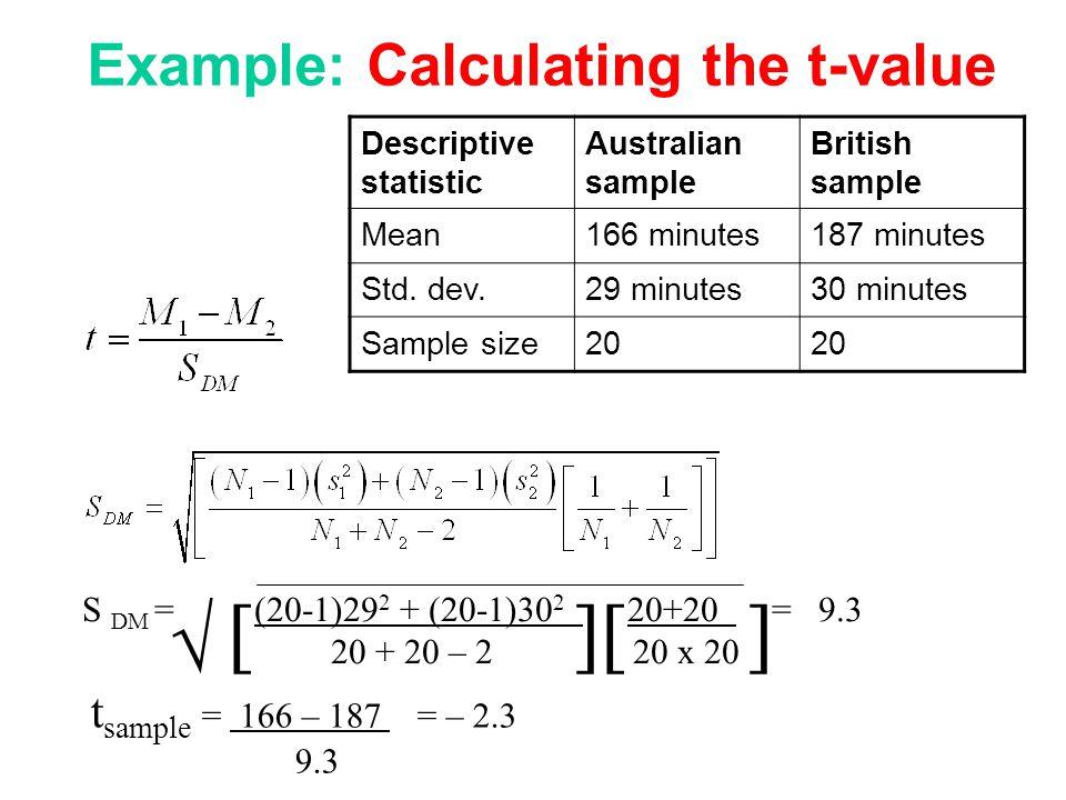 Descriptive statistic Australian sample British sample Mean166 minutes187 minutes Std. dev.29 minutes30 minutes Sample size20 S DM = (20-1)29 2 + (20-