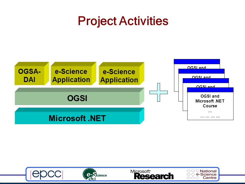 Project Activities Microsoft.NET OGSI OGSA- DAI e-Science Application OGSI and Microsoft.NET Course … … … OGSI and Microsoft.NET Course … … … OGSI and Microsoft.NET Course … … … OGSI and Microsoft.NET Course … … …