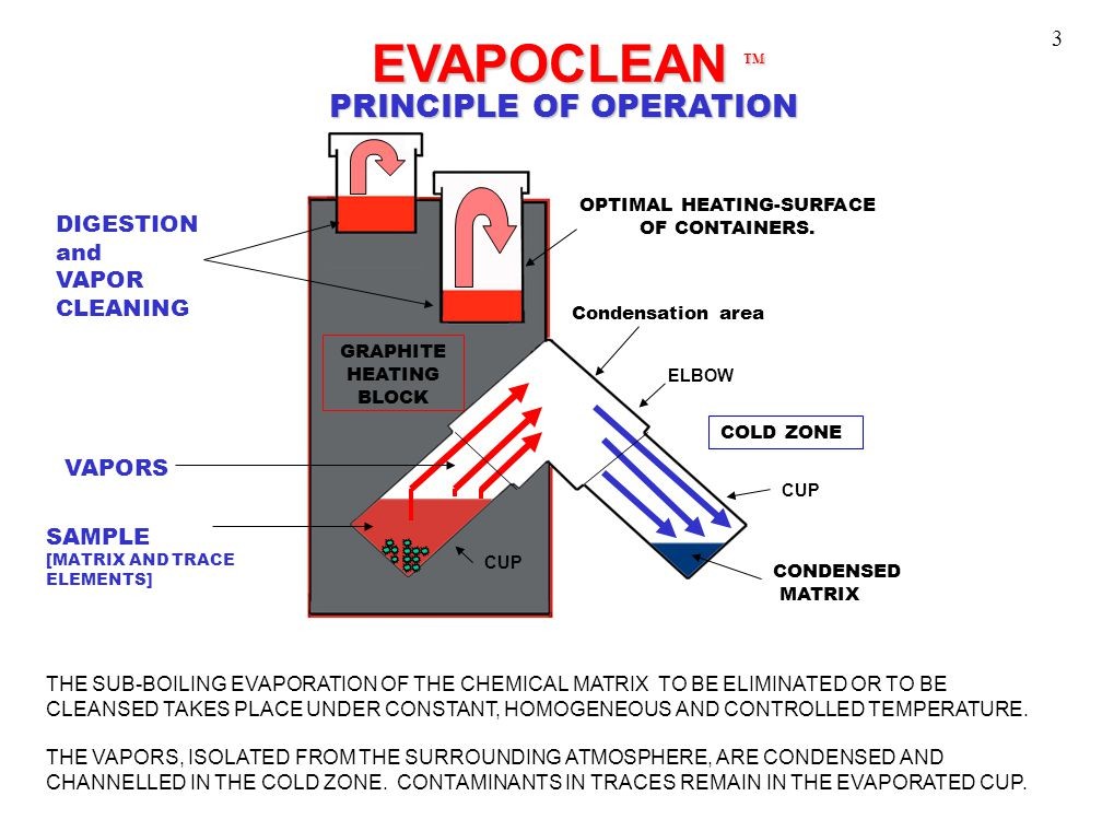 EVAPOCLEAN TM EVAPOCLEAN TM THE SUB-BOILING EVAPORATION OF THE CHEMICAL MATRIX TO BE ELIMINATED OR TO BE CLEANSED TAKES PLACE UNDER CONSTANT, HOMOGENE