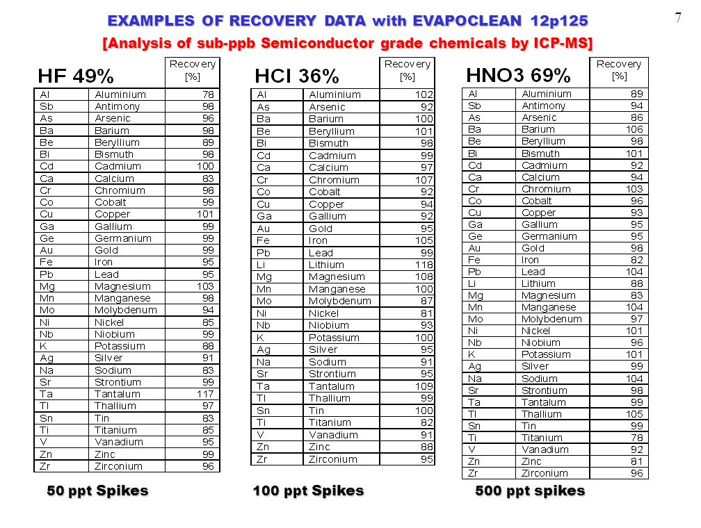 EXAMPLES OF RECOVERY DATA with EVAPOCLEAN 12p125 [Analysis of sub-ppb Semiconductor grade chemicals by ICP-MS] 50 ppt Spikes 100 ppt Spikes 500 ppt sp